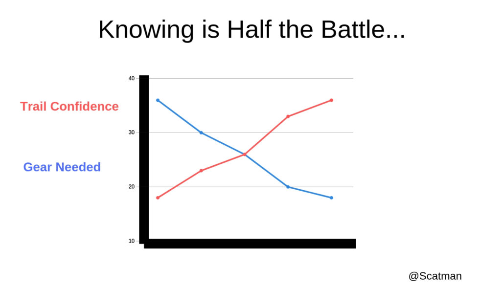 Knowing is Half the Battle... Trail Confidence vs. gear needed - cutting pack weight