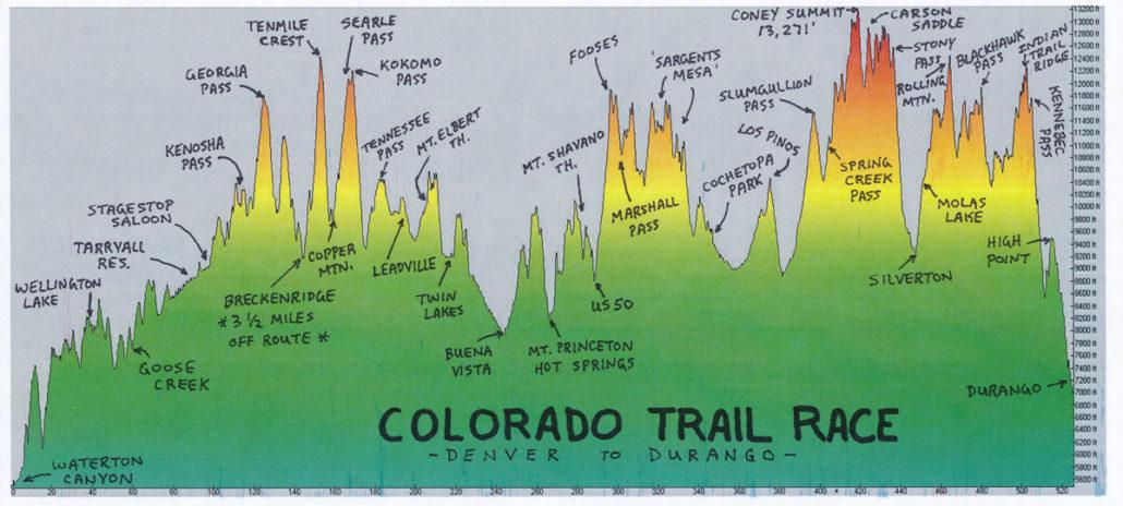 CTR Elevation Profile Colorado Trail Guide