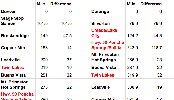 Colorado Trail Mileage Differences Planing Guide