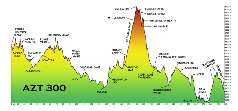 Arizona Trail Guide Elevation PROFILE - Arizona Trail Guide - AZTR