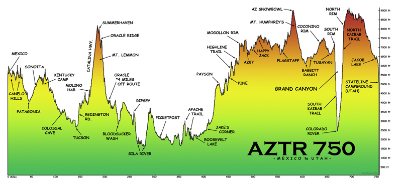 AZTR 750 Elevation Profile - Arizona Trail Guide - AZTR
