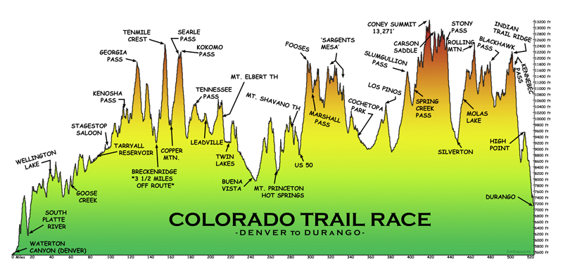 Colorado Trail Elevation Profile -Denver TO Durango - COLORADO TRAIL GUIDE - BIKEPACKING