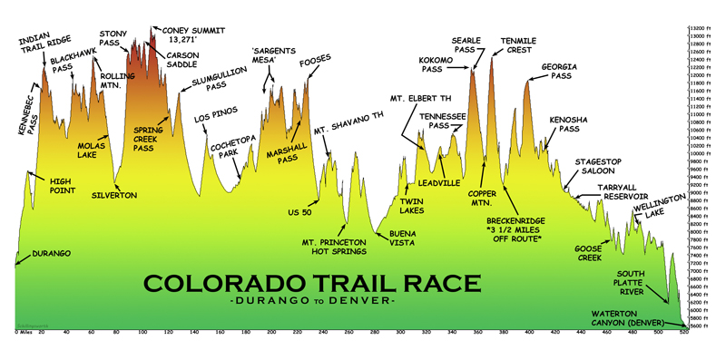 Colorado Trail Elevation Profile - Durango to DENVER - COLORADO TRAIL GUIDE - BIKEPACKING