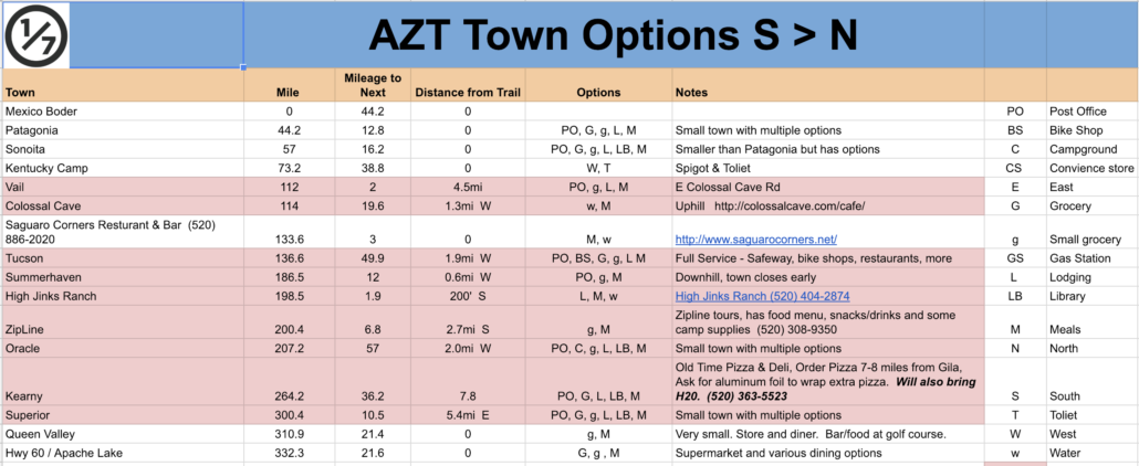 AZT Resupply Sheet - AZT Resources - Foodwater - Arizona Trail Planning Guide