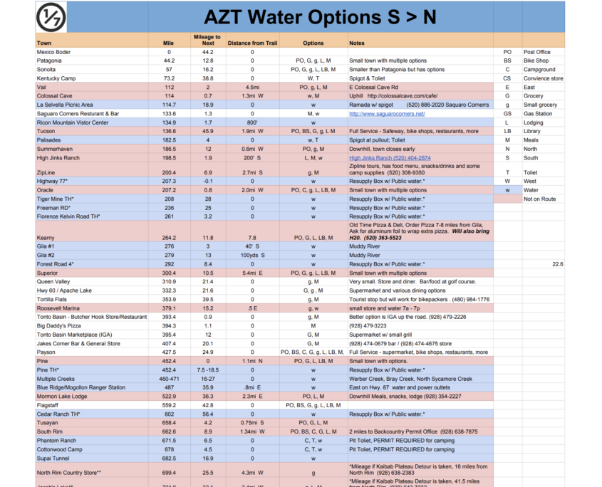 Water Resupply Sheet for Arizona Trail AZTR / AZT - Arizona Trail Resupply