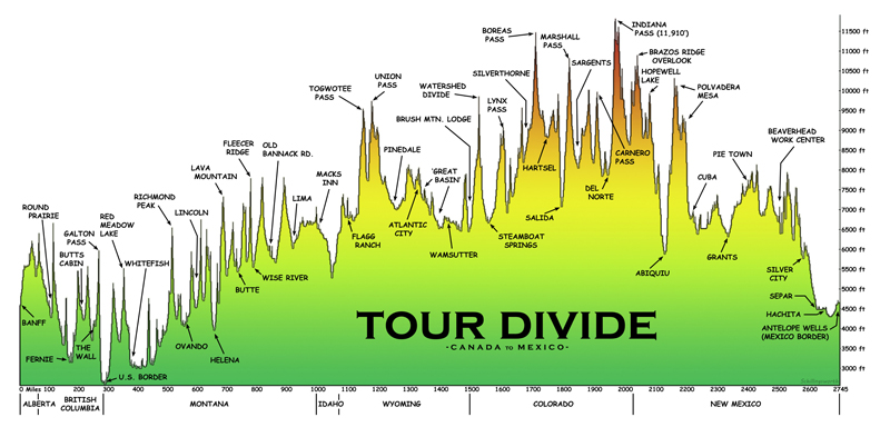 Elevation profile - TOUR DIVIDE GUIDE - BIKEPACKING