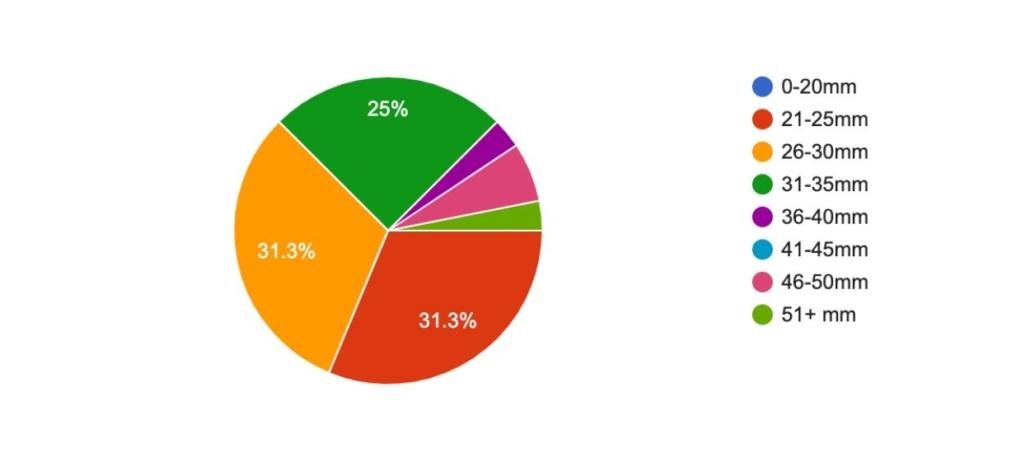 Tour Divide rider survey - Rim Width