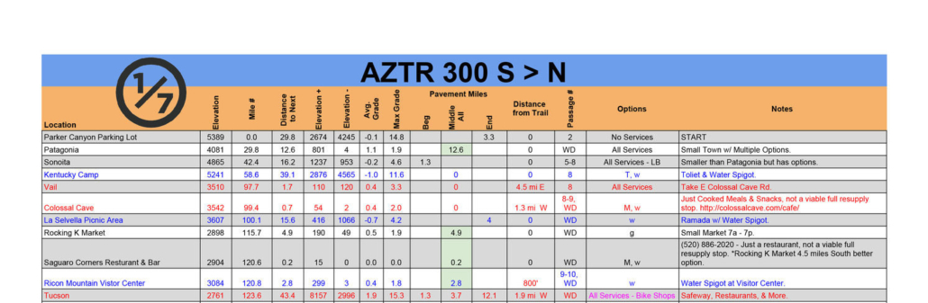 2020 AZTR 300 DATA SHEET EXAMPLE - Arizona Trail