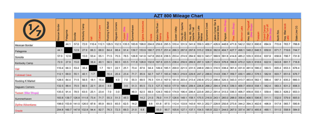 2020 AZTR 800 Mileage Chart EXAMPLE - Arizona Trail