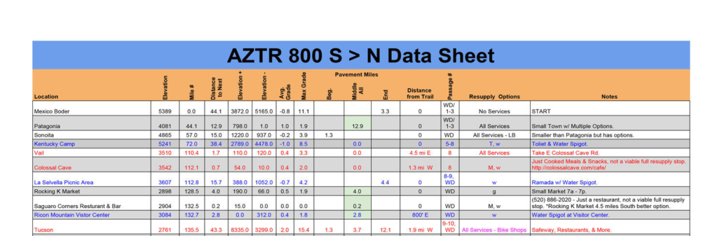 2020 AZTR 800 DATA SHEET EXAMPLE - Arizona Trail