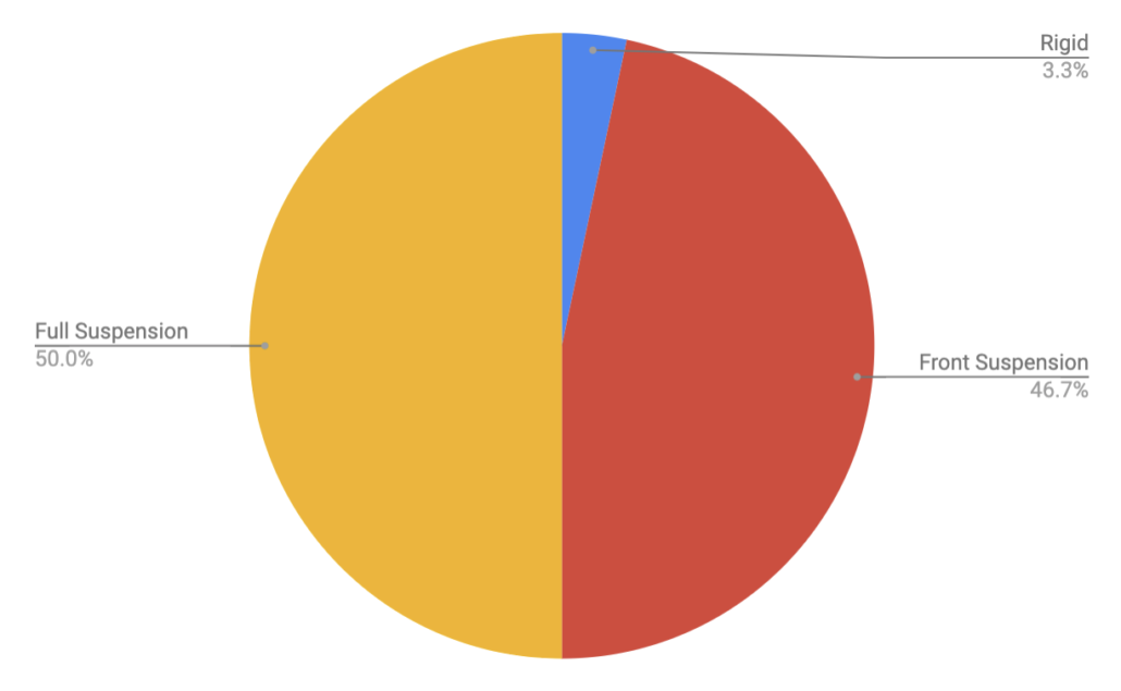 Frame Type - Colorado Trail Rider Survey Results