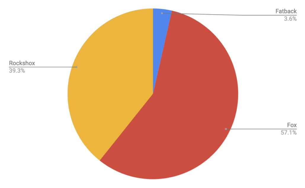 Fork Brand - Colorado Trail Rider Survey Results