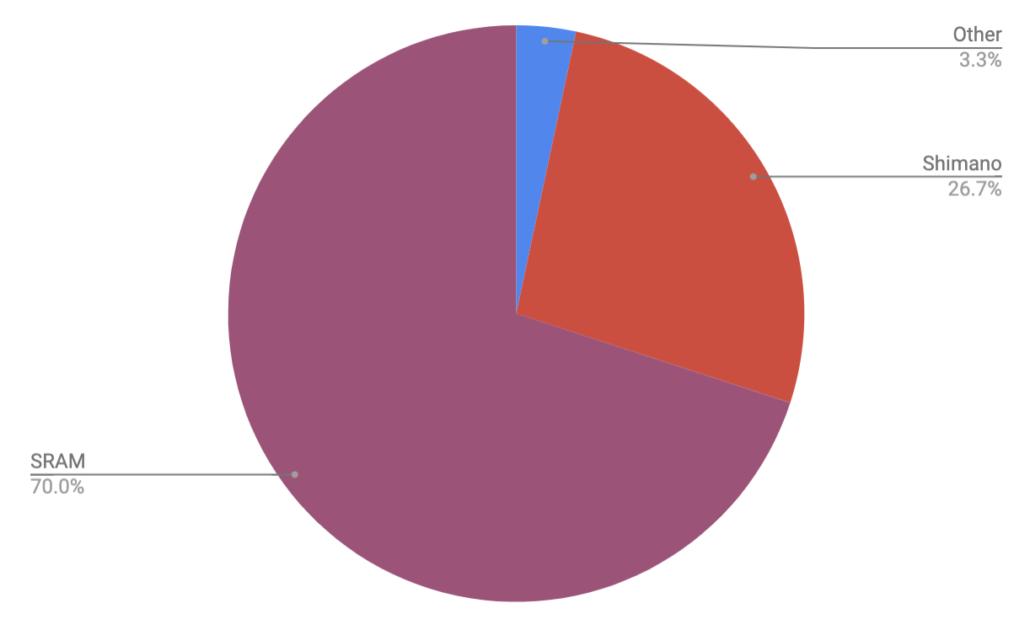 Drivetrain Brand - Colorado Trail Rider Survey Results