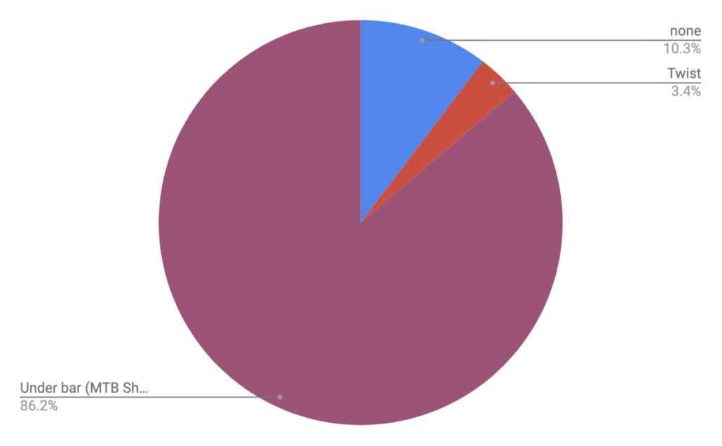 Shifters - Colorado Trail Rider Survey Results