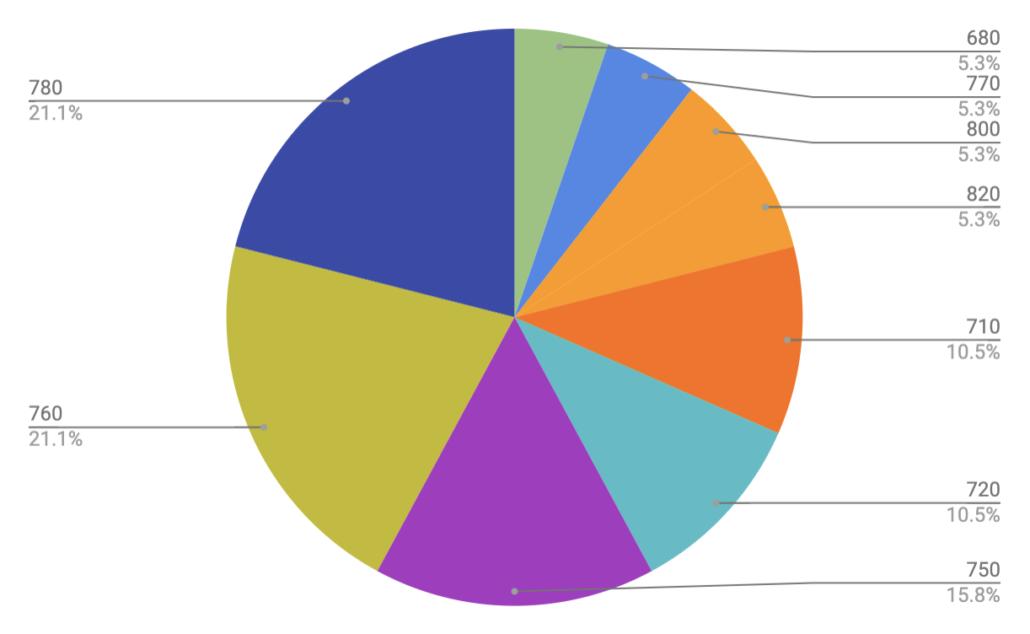Handlebar Width - Colorado Trail Rider Survey Results
