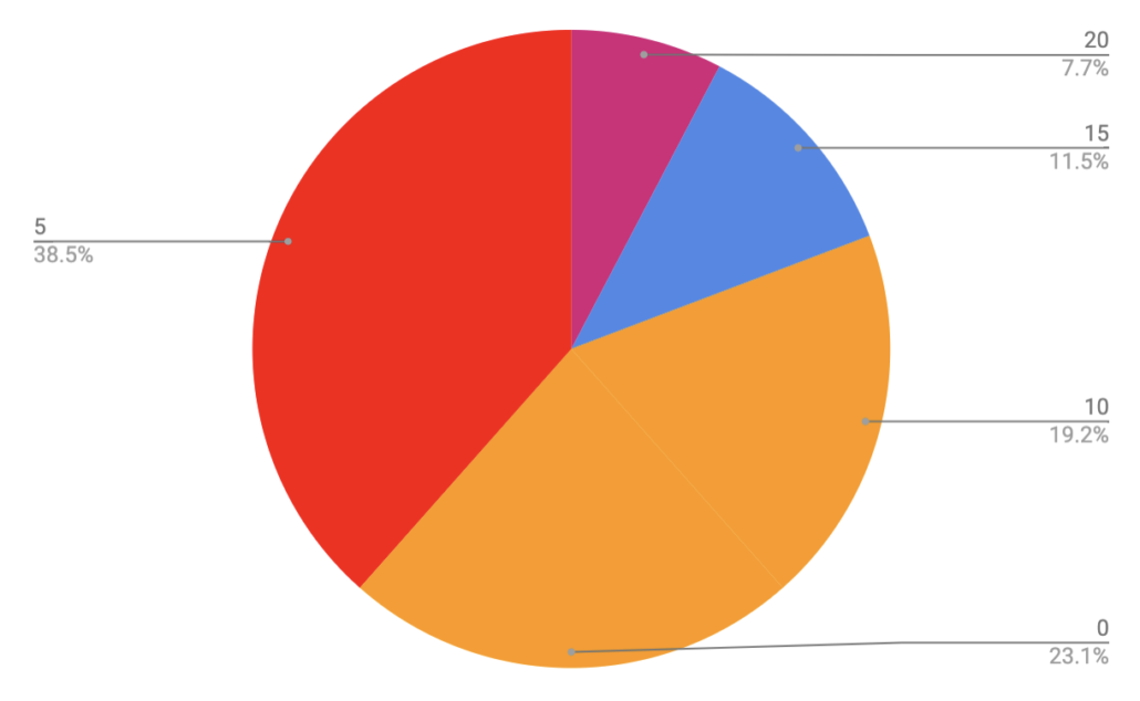 Handlebar Rise - Colorado Trail Rider Survey Results