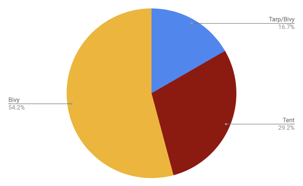 Shelter - Colorado Trail Rider Survey Results