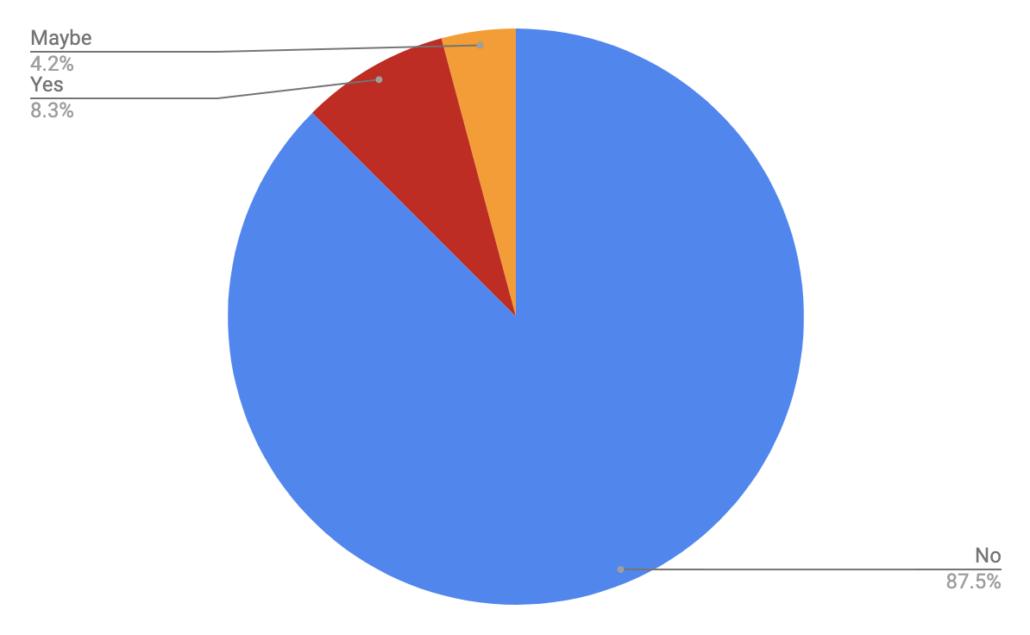 Bear Spray - Colorado Trail Rider Survey Results