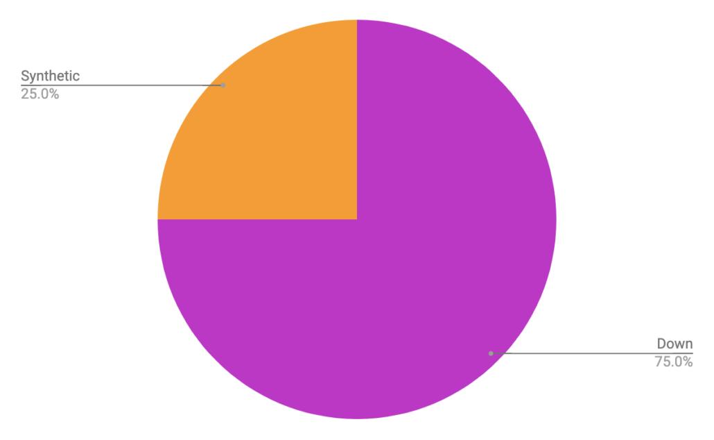Sleeping Bag Fill - Colorado Trail Rider Survey Results