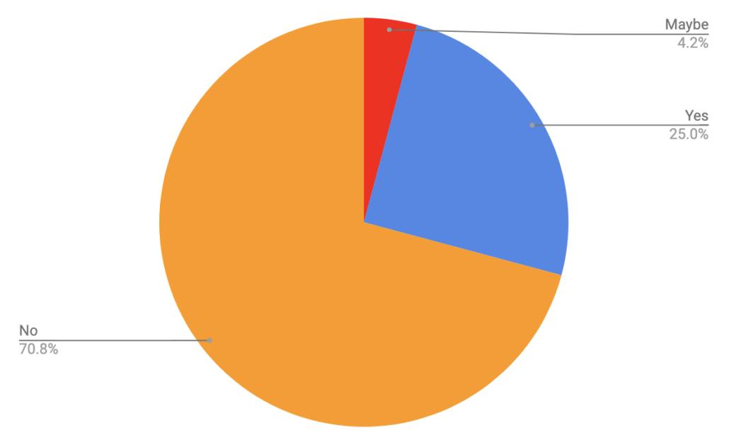 Cooking? - Colorado Trail Rider Survey Results
