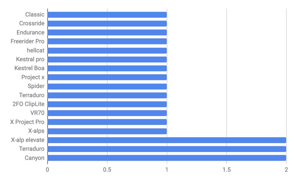 Shoe Model - Colorado Trail Rider Survey Results