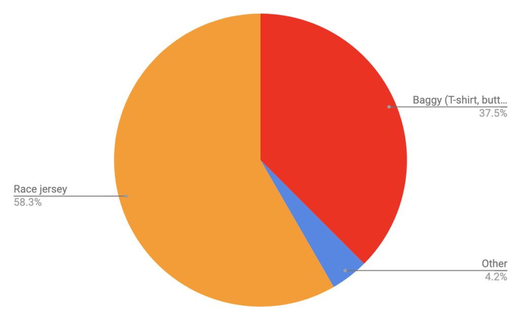 Type of Top - Colorado Trail Rider Survey Results