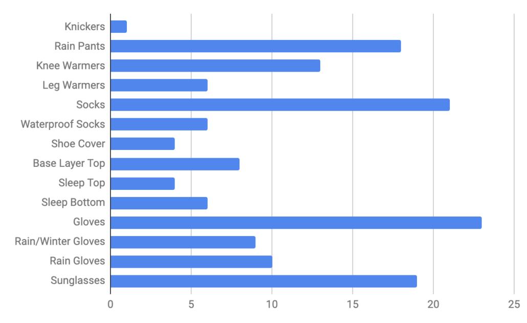 Clothes - Colorado Trail Rider Survey Results