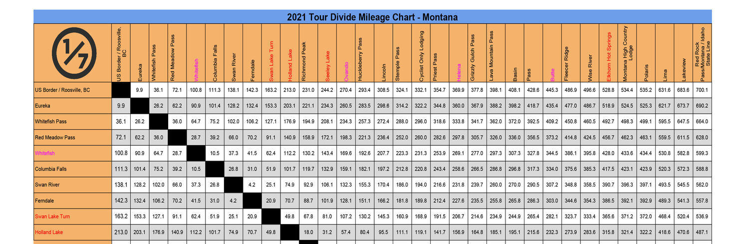2021_Tour Divide Mileage Chart_EXAMPLE bikepacking guides planning aids