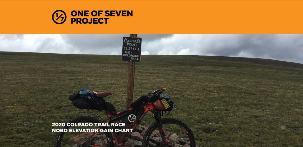 2020 CTR NOBO Elevation Gain Chart Cover
