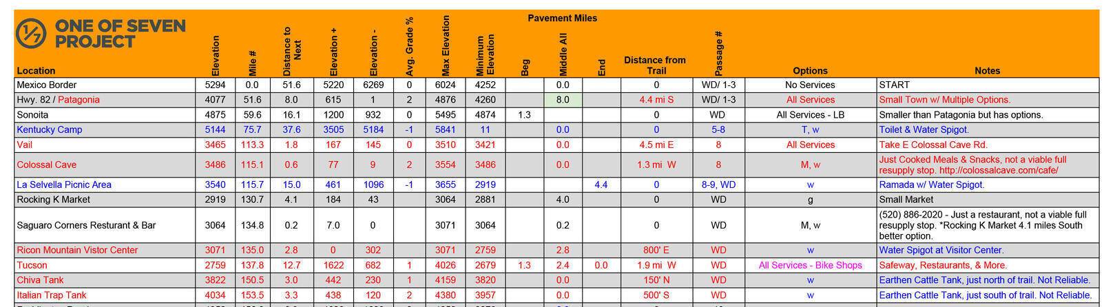 2020 AZTR 1000 DATA SHEET EXAMPLE BIKEPACKING GUIDES PLANNING AIDS
