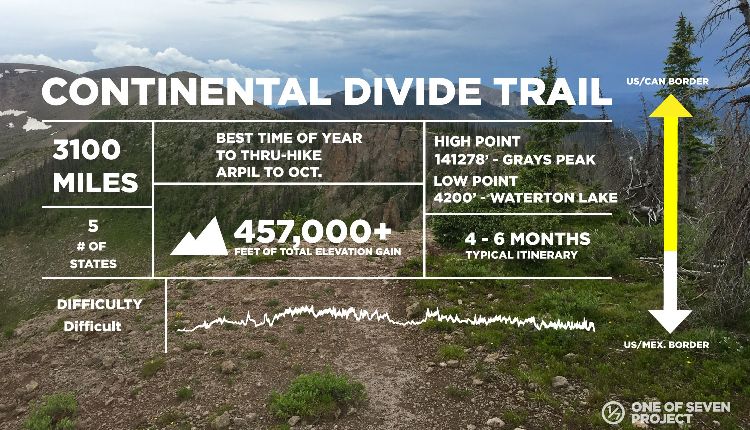 CONTINENTAL DIVIDE TRAIL-DATA-COLLAGES - HIKING - THRU-HIKING