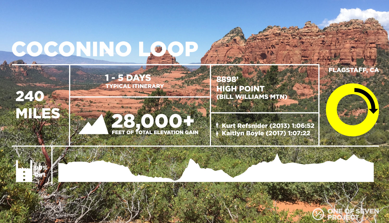 COCONINO-DATA-COLLAGES - BIKEPACKING