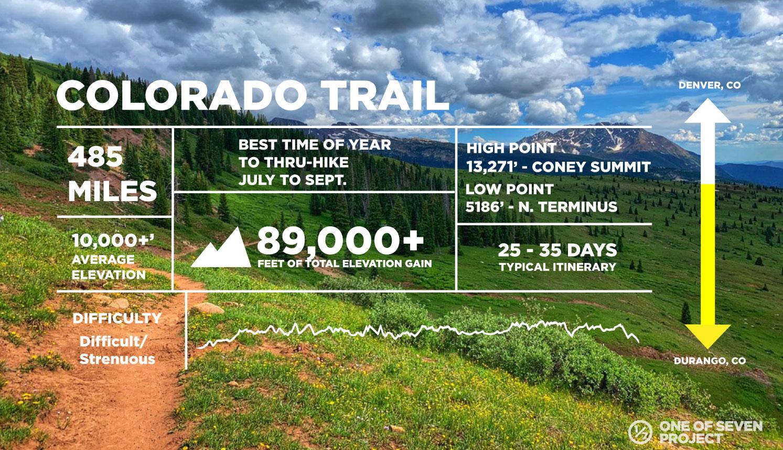 COLORADO TRAIL-DATA-COLLAGES - HIKING - THRU-HIKING