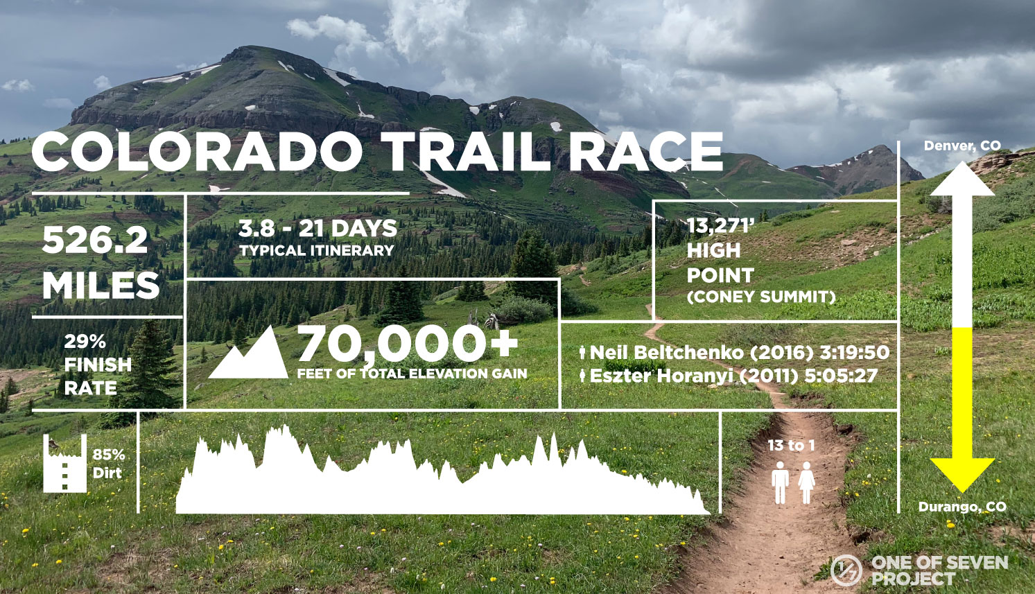 COLORADO TRAIL RACE - DATA COLLAGES - BIKEPACKING