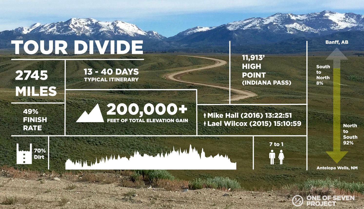 TOUR DIVIDE-DATA-COLLAGES - BIKEPACKING